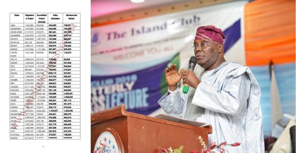 Presidential Election: The real number of votes I scored in each state – Atiku